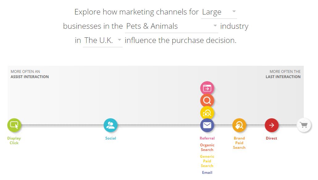customer-journey-Large-corporate-business-uk-marketingsusu-ที่ปรึกษาการตลาดออนไลน์