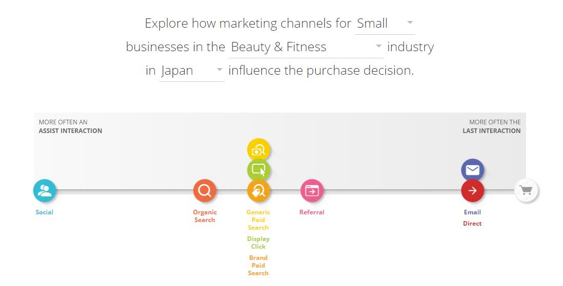 customer-journey-small-business-japan-marketingsusu-ที่ปรึกษาการตลาดออนไลน์