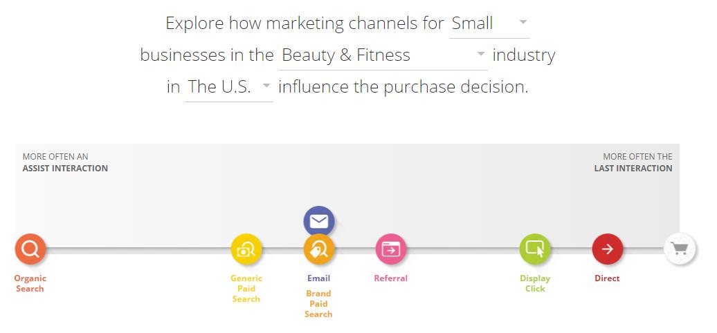 customer-journey-small-business-us-marketingsusu-ที่ปรึกษาการตลาดออนไลน์